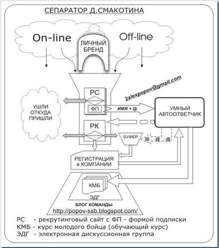 сеператр для интернет проектов